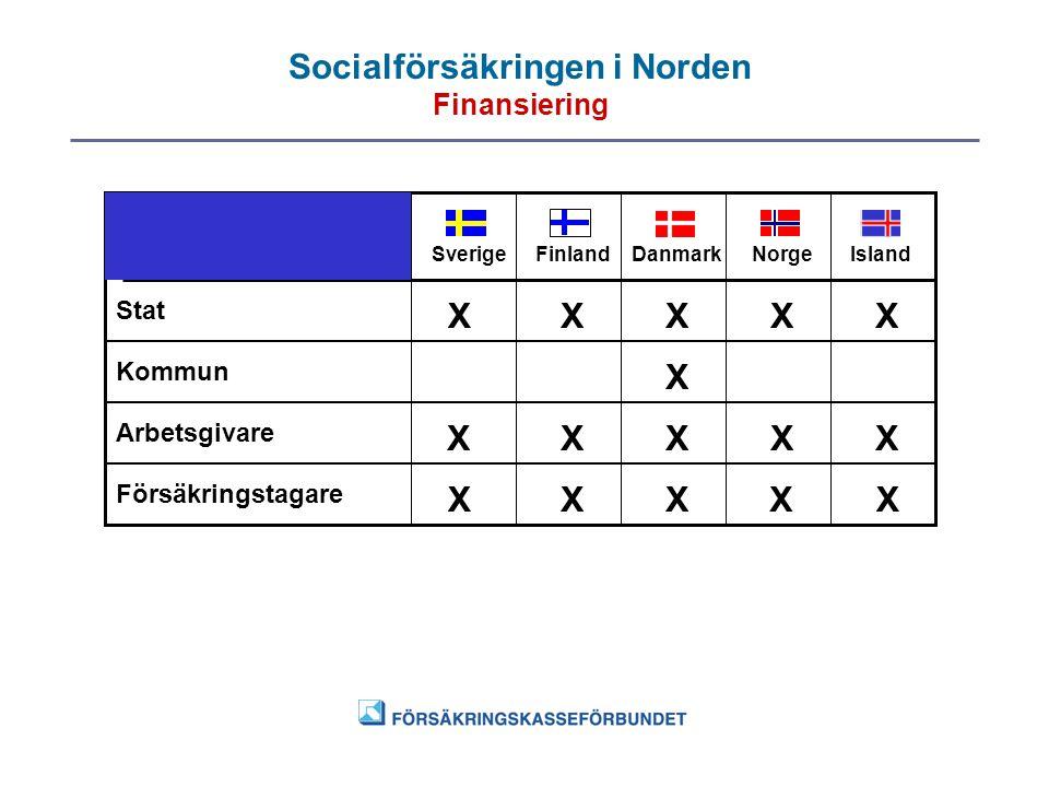 Socialförsäkringen i Norden Finansiering SverigeFinlandDanmarkNorgeIsland Stat Kommun Arbetsgivare Försäkringstagare X X X X X XX X XX XX X XX X
