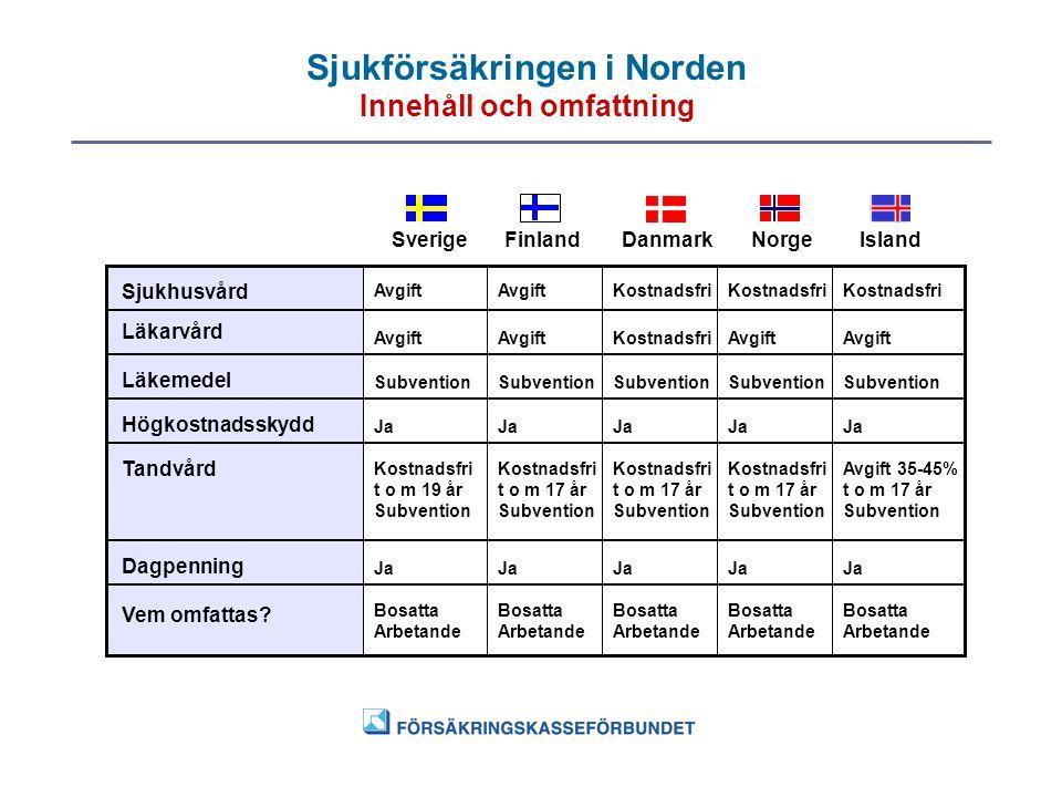 Sjukförsäkringen i Norden Innehåll och omfattning SverigeFinlandDanmarkNorgeIsland Sjukhusvård Läkarvård Läkemedel Högkostnadsskydd Tandvård Dagpennin