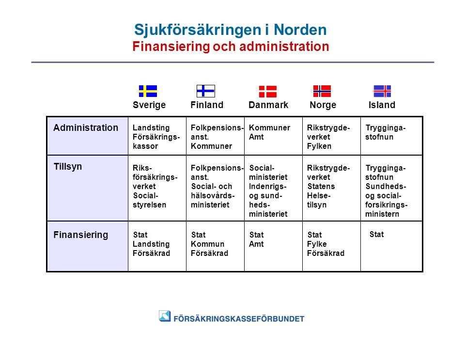 Sjukförsäkringen i Norden Finansiering och administration SverigeFinlandDanmarkNorgeIsland Administration Tillsyn Finansiering Landsting Försäkrings-