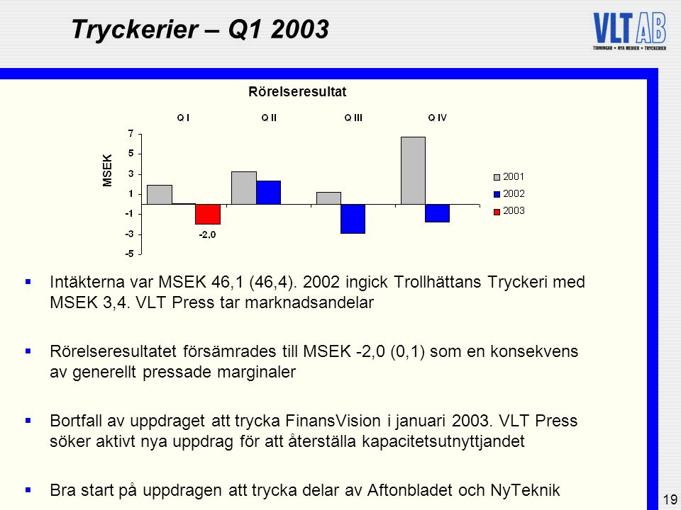 19 Tryckerier – Q1 2003  Intäkterna var MSEK 46,1 (46,4). 2002 ingick Trollhättans Tryckeri med MSEK 3,4. VLT Press tar marknadsandelar  Rörelseresu