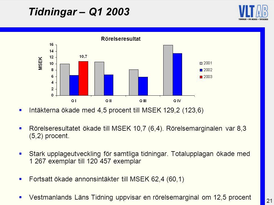 21 Tidningar – Q1 2003  Intäkterna ökade med 4,5 procent till MSEK 129,2 (123,6)  Rörelseresultatet ökade till MSEK 10,7 (6,4). Rörelsemarginalen va