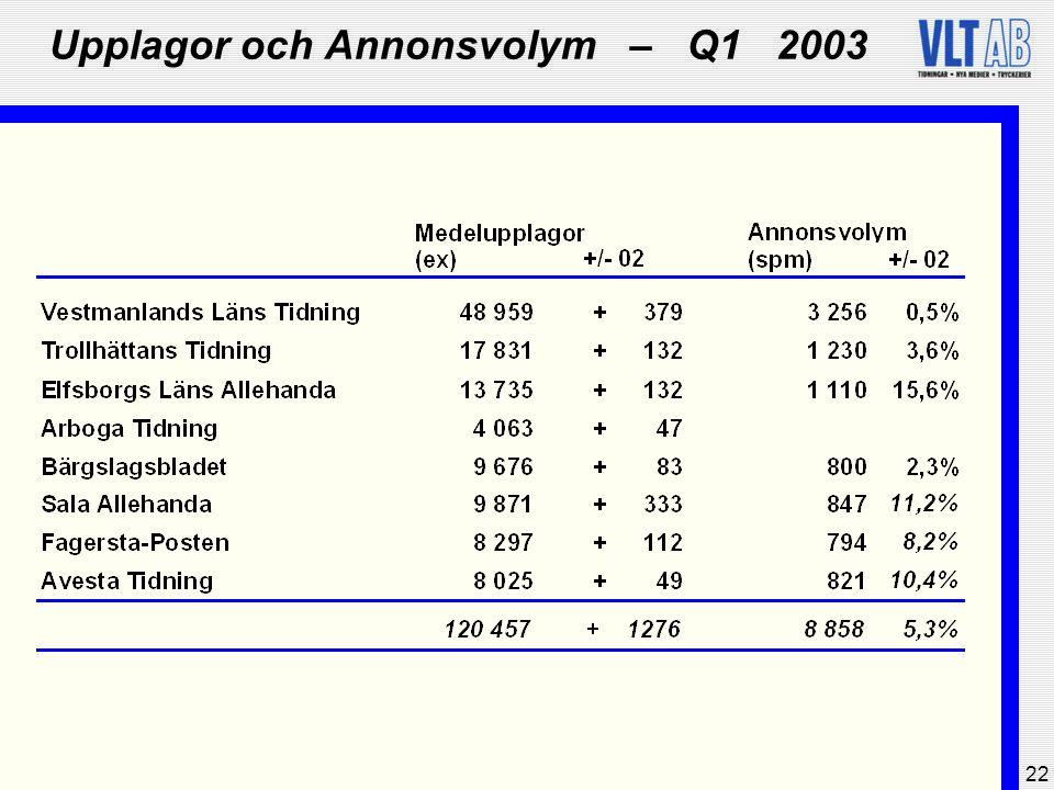 22 Upplagor och Annonsvolym – Q1 2003