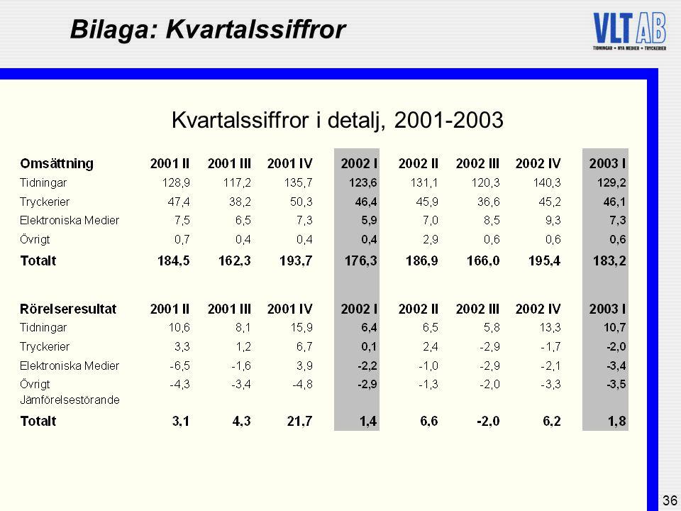 36 Bilaga: Kvartalssiffror Kvartalssiffror i detalj, 2001-2003