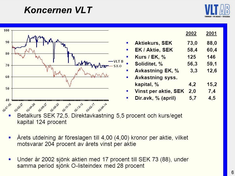 6 Koncernen VLT  Aktiekurs, SEK73,0 88,0  EK / Aktie, SEK58,460,4  Kurs / EK, %125146  Soliditet, %56,359,1  Avkastning EK, % 3,3 12,6  Avkastni