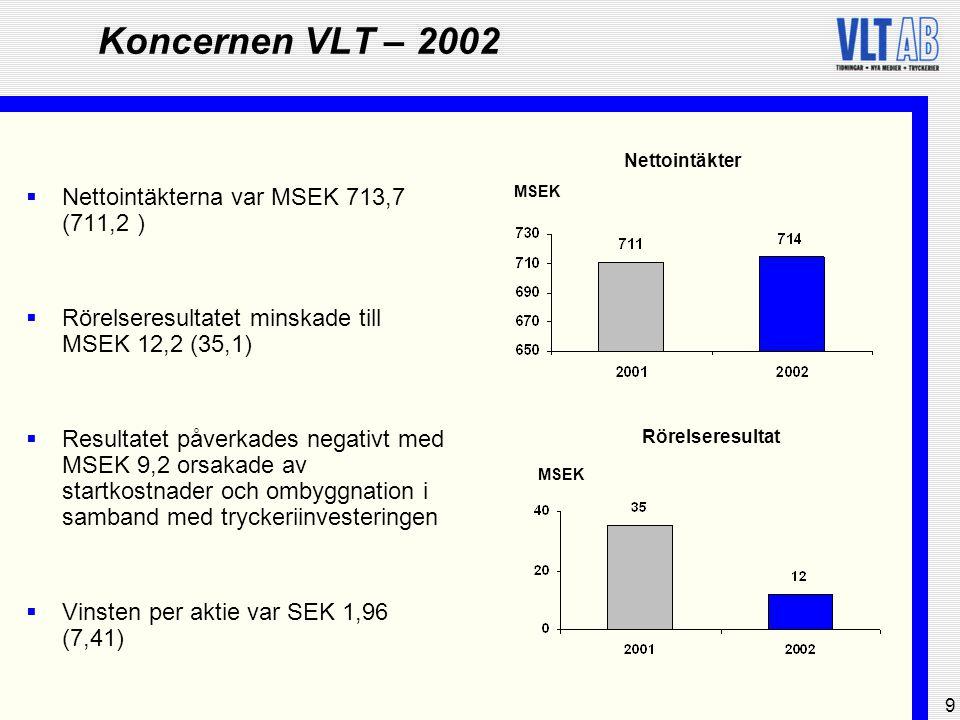 9 Koncernen VLT – 2002  Nettointäkterna var MSEK 713,7 (711,2 )  Rörelseresultatet minskade till MSEK 12,2 (35,1)  Resultatet påverkades negativt m