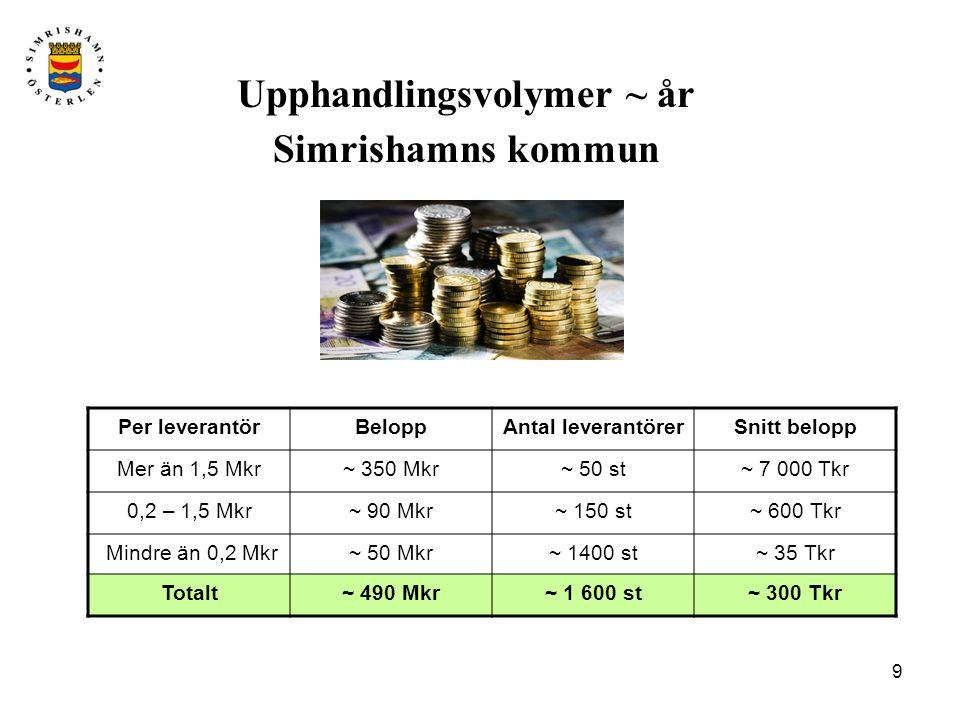 9 Upphandlingsvolymer ~ år Simrishamns kommun Per leverantörBeloppAntal leverantörerSnitt belopp Mer än 1,5 Mkr~ 350 Mkr~ 50 st~ 7 000 Tkr 0,2 – 1,5 Mkr~ 90 Mkr~ 150 st~ 600 Tkr Mindre än 0,2 Mkr~ 50 Mkr~ 1400 st~ 35 Tkr Totalt~ 490 Mkr~ 1 600 st~ 300 Tkr