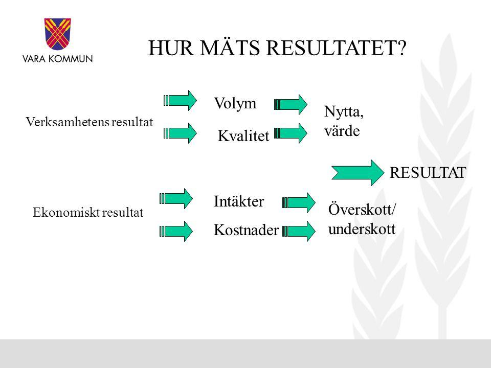 Verksamhetens resultat Volym Kvalitet Nytta, värde Överskott/ underskott Ekonomiskt resultat Intäkter Kostnader RESULTAT HUR MÄTS RESULTATET?