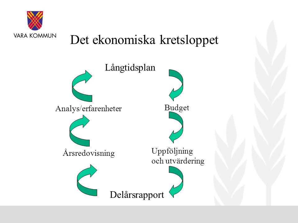 Budget Uppföljning och utvärdering Långtidsplan Delårsrapport Årsredovisning Analys/erfarenheter Det ekonomiska kretsloppet