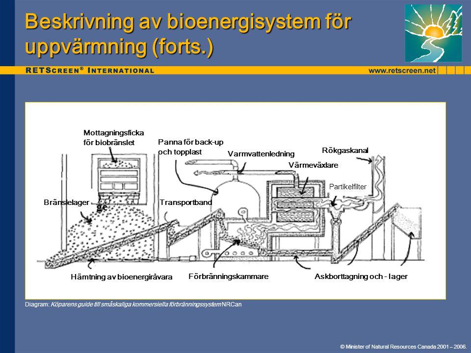 © Minister of Natural Resources Canada 2001 – 2006. Beskrivning av bioenergisystem för uppvärmning (forts.) Hämtning av bioenergiråvara Bränslelager M