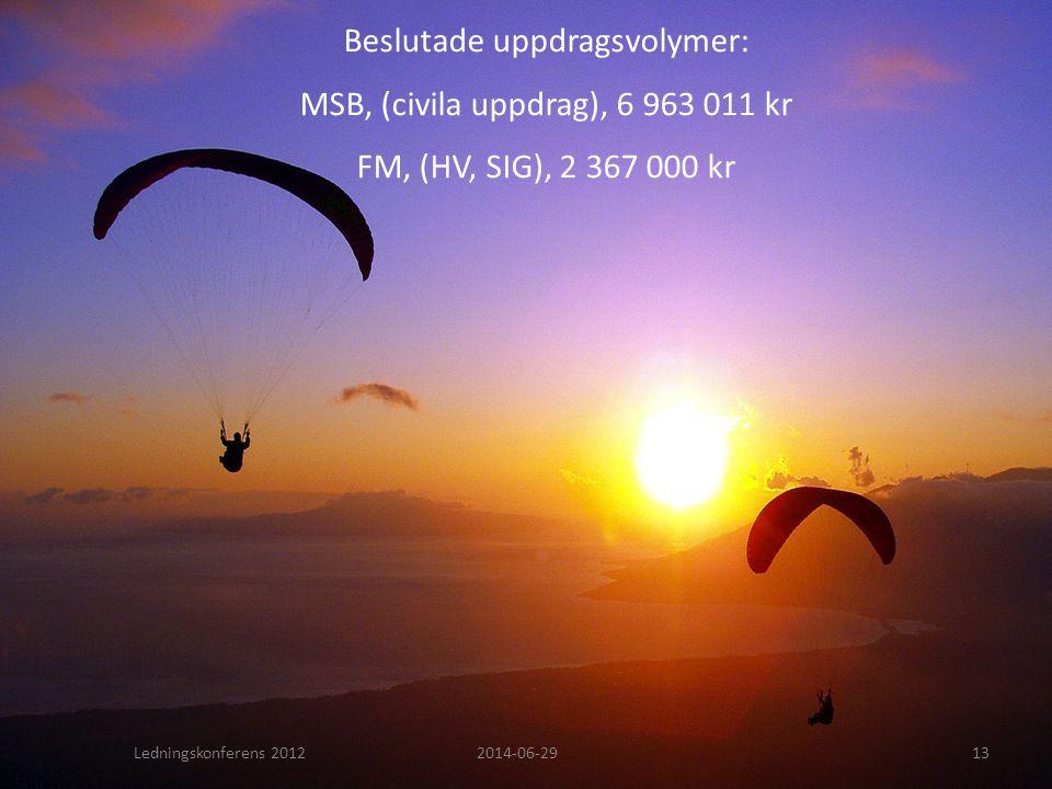 Beslutade uppdragsvolymer: MSB, (civila uppdrag), 6 963 011 kr FM, (HV, SIG), 2 367 000 kr Ledningskonferens 20122014-06-2913