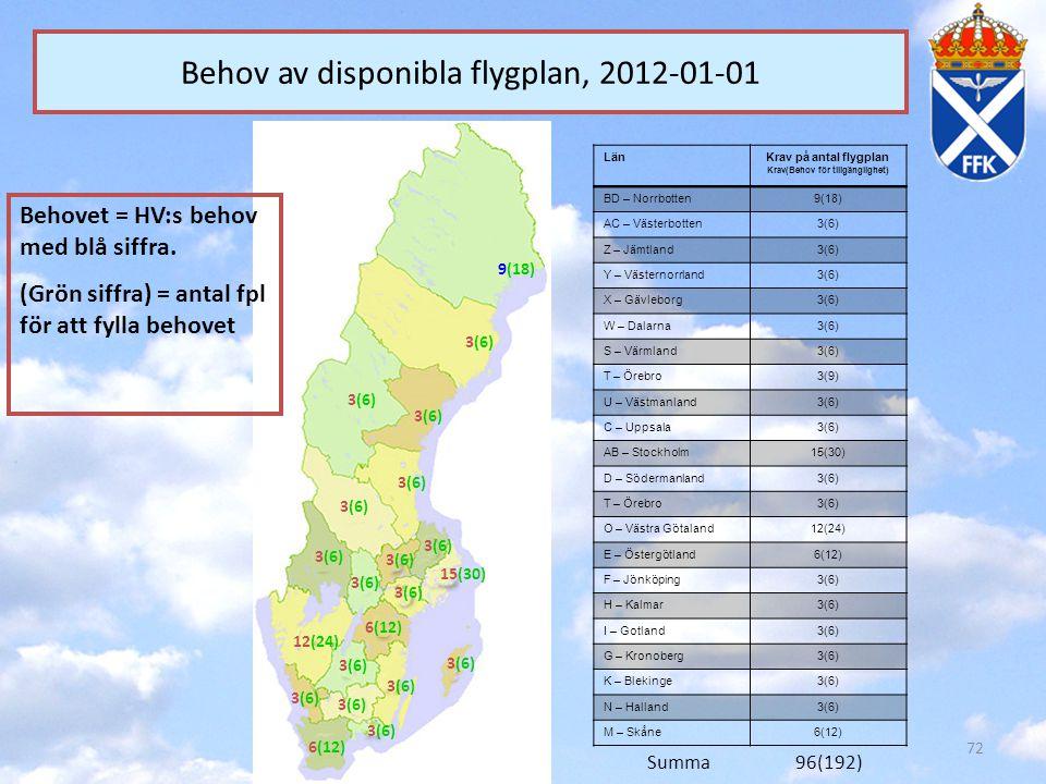 72 Behov av disponibla flygplan, 2012-01-01 LänKrav på antal flygplan Krav(Behov för tillgänglighet) BD – Norrbotten9(18) AC – Västerbotten3(6) Z – Jä
