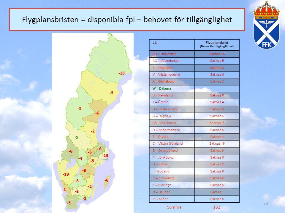 73 Flygplansbristen = disponibla fpl – behovet för tillgänglighet LänFlygplansbrist (Behov för tillgänglighet) BD – NorrbottenSaknas 18 AC – Västerbot