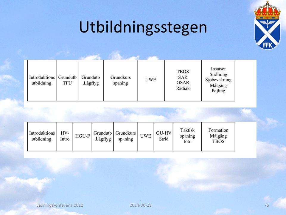 Utbildningsstegen 2014-06-29Ledningskonferens 201276