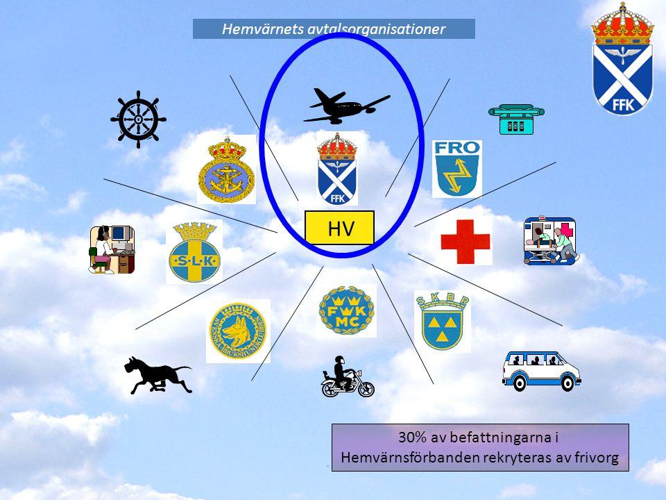 Hemvärnets avtalsorganisationer HV 30% av befattningarna i Hemvärnsförbanden rekryteras av frivorg