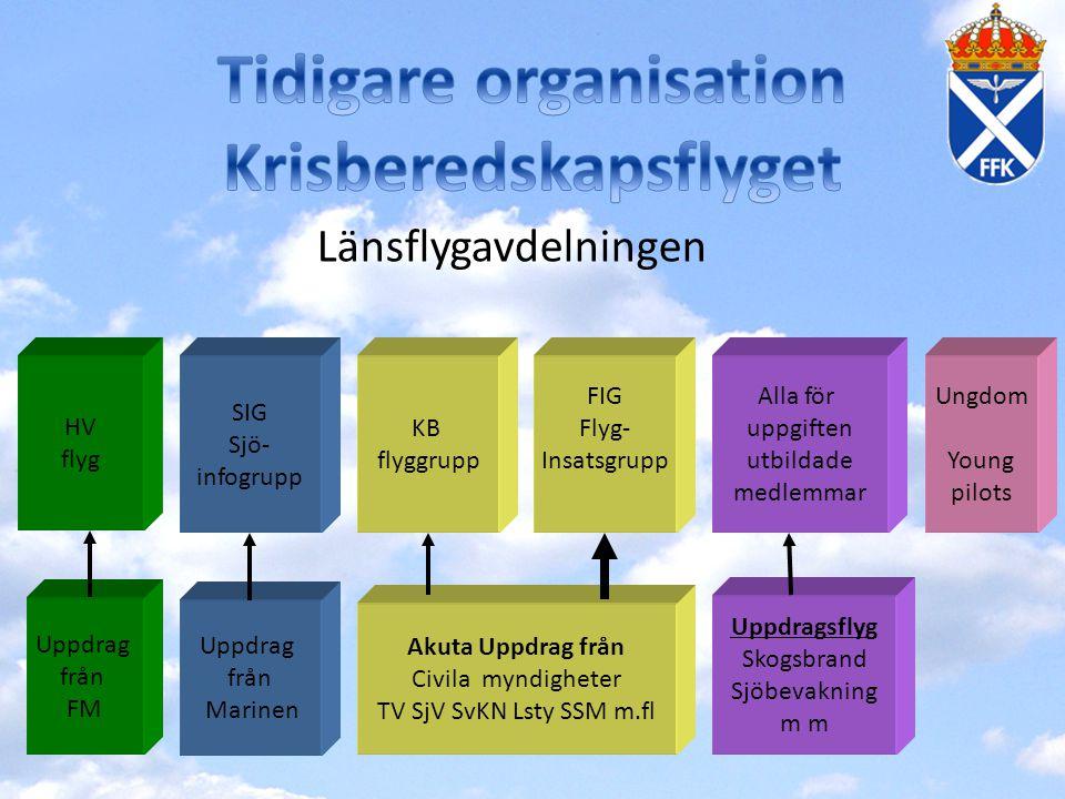 Länsflygavdelnings förändrade struktur inom KB flyget Flyginsatsgrupp FIG KB-flyggrupp MSB ger inte längre medel för flygtid åt KB flyggruppen KB flyggruppen ersätts med Resursgrupp som bl a finansieras med org- och verksamhetsstöd