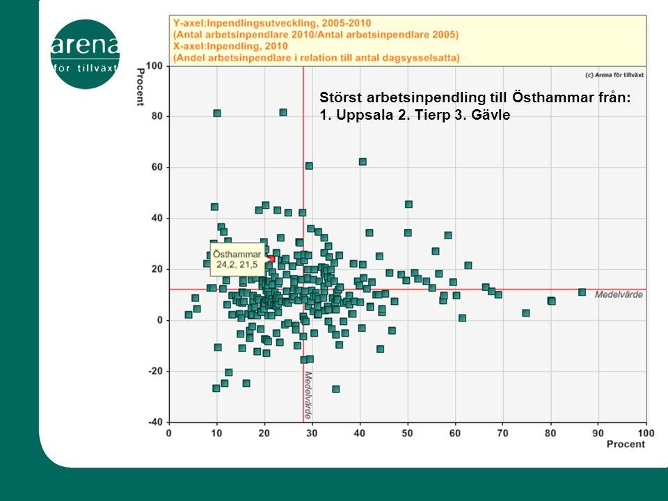 0,9 Störst arbetsinpendling till Östhammar från: 1. Uppsala 2. Tierp 3. Gävle