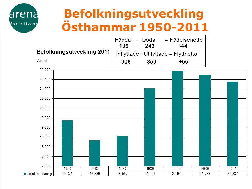 Befolkningsutveckling Östhammar 1950-2011 Födda - Döda = Födelsenetto 199243-44 Inflyttade - Utflyttade = Flyttnetto 906850+56 Befolkningsutveckling 2011