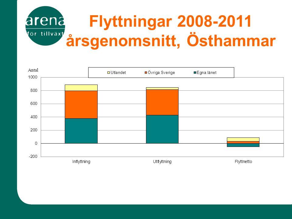 Flyttningar 2008-2011 årsgenomsnitt, Östhammar