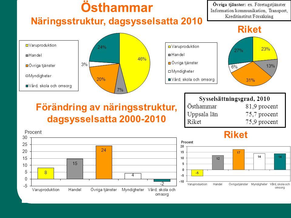 Förändring av näringsstruktur, dagsysselsatta 2000-2010 Riket Sysselsättningsgrad, 2010 Östhammar81,9 procent Uppsala län75,7 procent Riket75,9 procent Övriga tjänster: ex.