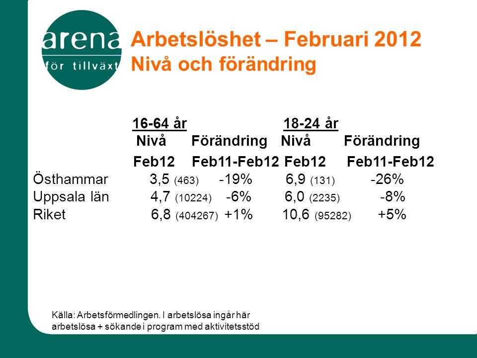 Arbetslöshet – Februari 2012 Nivå och förändring 16-64 år 18-24 år Nivå Förändring Nivå Förändring Feb12 Feb11-Feb12 Feb12 Feb11-Feb12 Östhammar 3,5 (463) -19% 6,9 (131) -26% Uppsala län 4,7 (10224) -6% 6,0 (2235) -8% Riket 6,8 (404267) +1% 10,6 (95282) +5% Källa: Arbetsförmedlingen.
