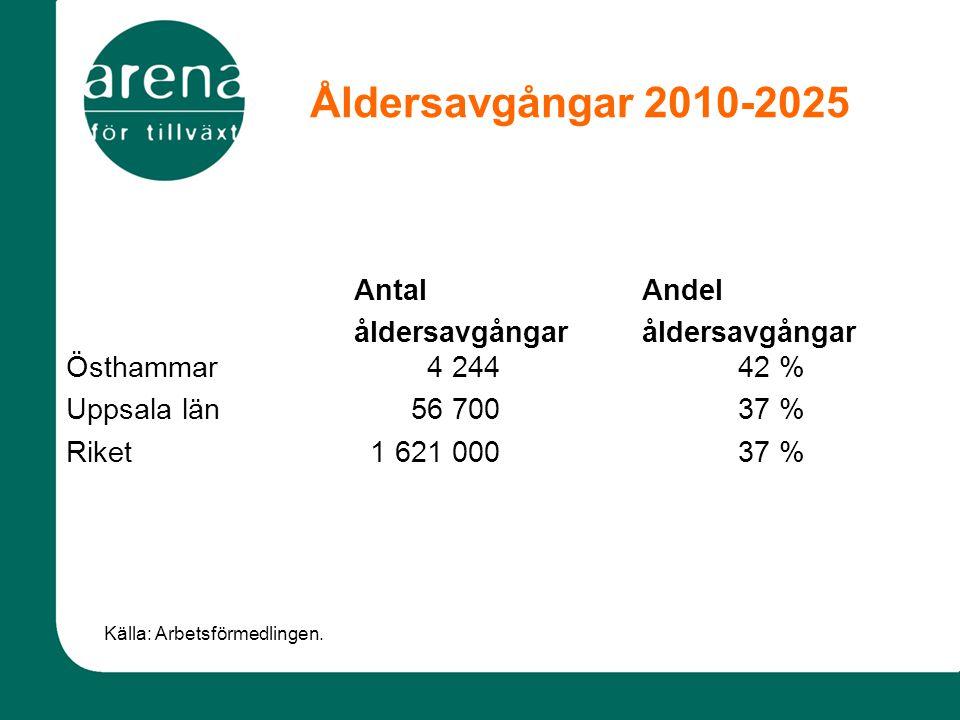 Åldersavgångar 2010-2025 Antal Andel åldersavgångaråldersavgångar Östhammar 4 24442 % Uppsala län 56 70037 % Riket 1 621 00037 % Källa: Arbetsförmedlingen.
