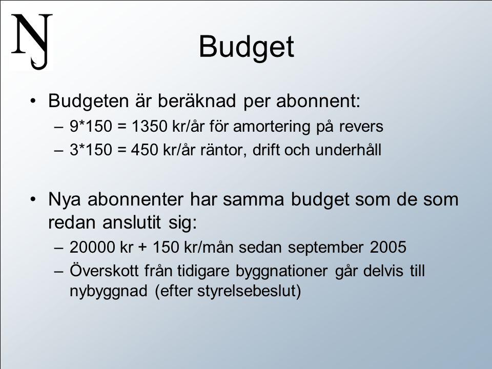 Budget •Budgeten är beräknad per abonnent: –9*150 = 1350 kr/år för amortering på revers –3*150 = 450 kr/år räntor, drift och underhåll •Nya abonnenter har samma budget som de som redan anslutit sig: –20000 kr + 150 kr/mån sedan september 2005 –Överskott från tidigare byggnationer går delvis till nybyggnad (efter styrelsebeslut)