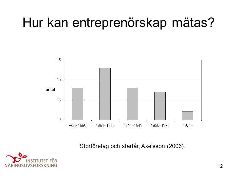 12 Hur kan entreprenörskap mätas? Storföretag och startår, Axelsson (2006).