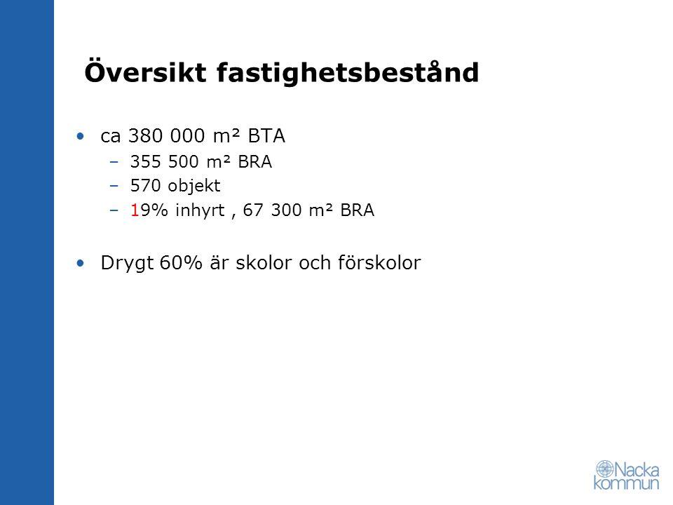 Översikt fastighetsbestånd •ca 380 000 m² BTA –355 500 m² BRA –570 objekt –19% inhyrt, 67 300 m² BRA •Drygt 60% är skolor och förskolor