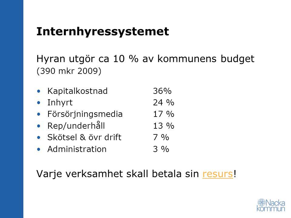 Internhyressystemet Hyran utgör ca 10 % av kommunens budget (390 mkr 2009) •Kapitalkostnad 36% •Inhyrt 24 % •Försörjningsmedia 17 % •Rep/underhåll 13