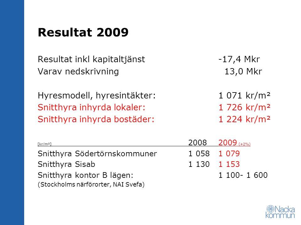Resultat 2009 Resultat inkl kapitaltjänst-17,4 Mkr Varav nedskrivning 13,0 Mkr Hyresmodell, hyresintäkter:1 071 kr/m² Snitthyra inhyrda lokaler:1 726