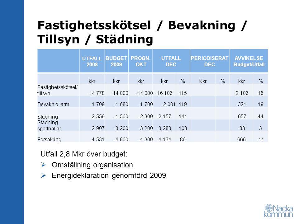Fastighetsskötsel / Bevakning / Tillsyn / Städning UTFALL 2008 BUDGET 2009 PROGN. OKT UTFALL DEC PERIODISERAT DEC AVVIKELSE Budget/Utfall kkr %Kkr%kkr
