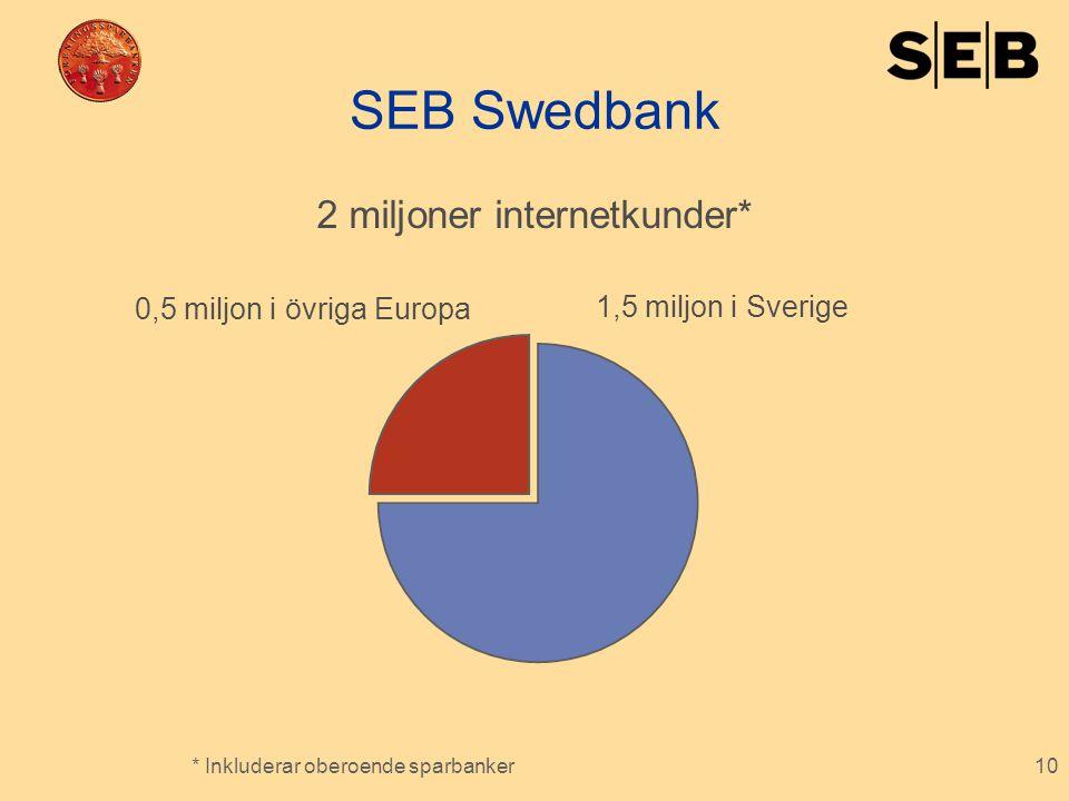 10 SEB Swedbank 1,5 miljon i Sverige 0,5 miljon i övriga Europa 2 miljoner internetkunder* * Inkluderar oberoende sparbanker
