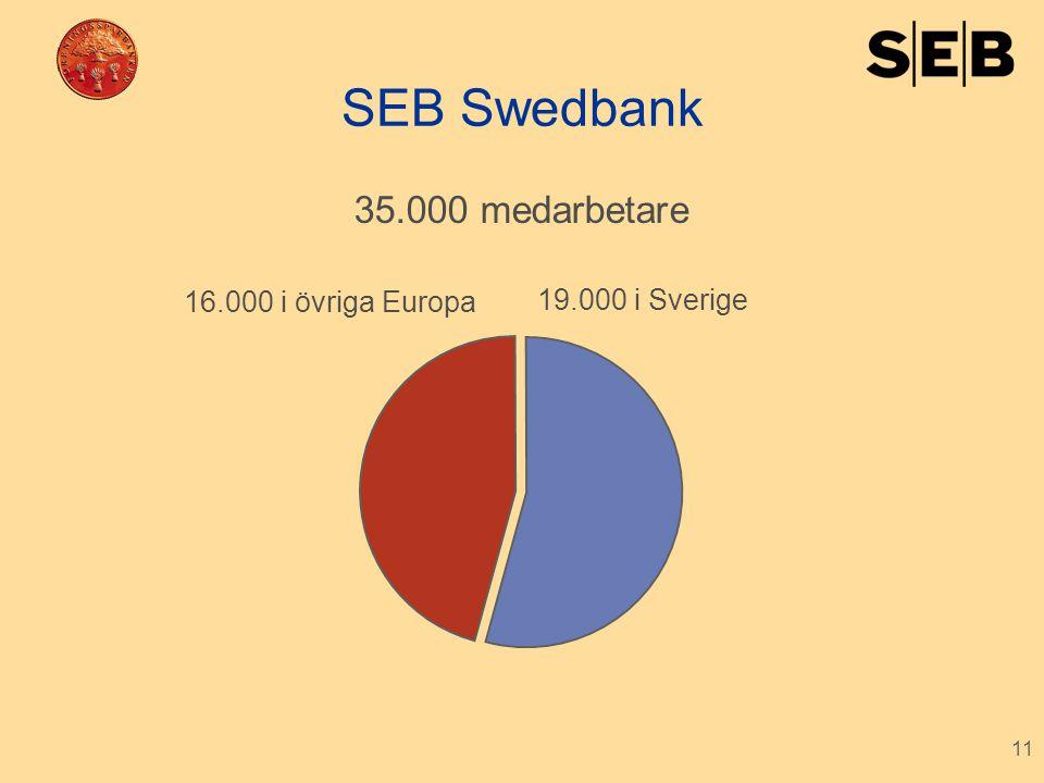 11 SEB Swedbank 19.000 i Sverige 16.000 i övriga Europa 35.000 medarbetare