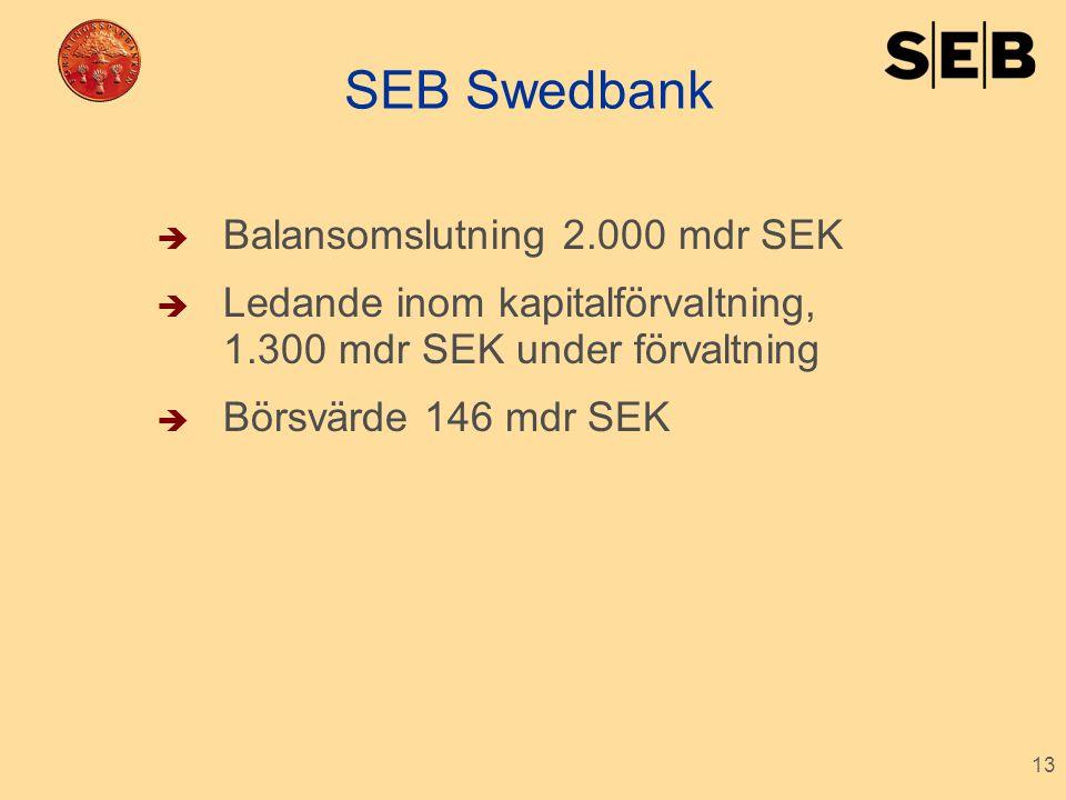 13 SEB Swedbank  Balansomslutning 2.000 mdr SEK  Ledande inom kapitalförvaltning, 1.300 mdr SEK under förvaltning  Börsvärde 146 mdr SEK