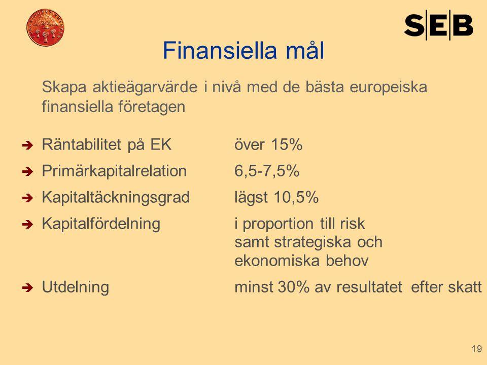 19 Finansiella mål  Räntabilitet på EKöver 15%  Primärkapitalrelation6,5-7,5%  Kapitaltäckningsgradlägst 10,5%  Kapitalfördelningi proportion till