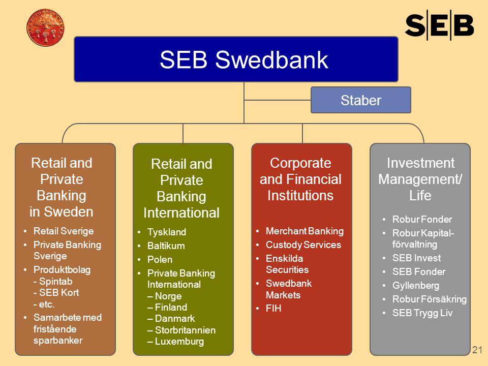 21 Staber Investment Management/ Life •Robur Fonder •Robur Kapital- förvaltning •SEB Invest •SEB Fonder •Gyllenberg •Robur Försäkring •SEB Trygg Liv C