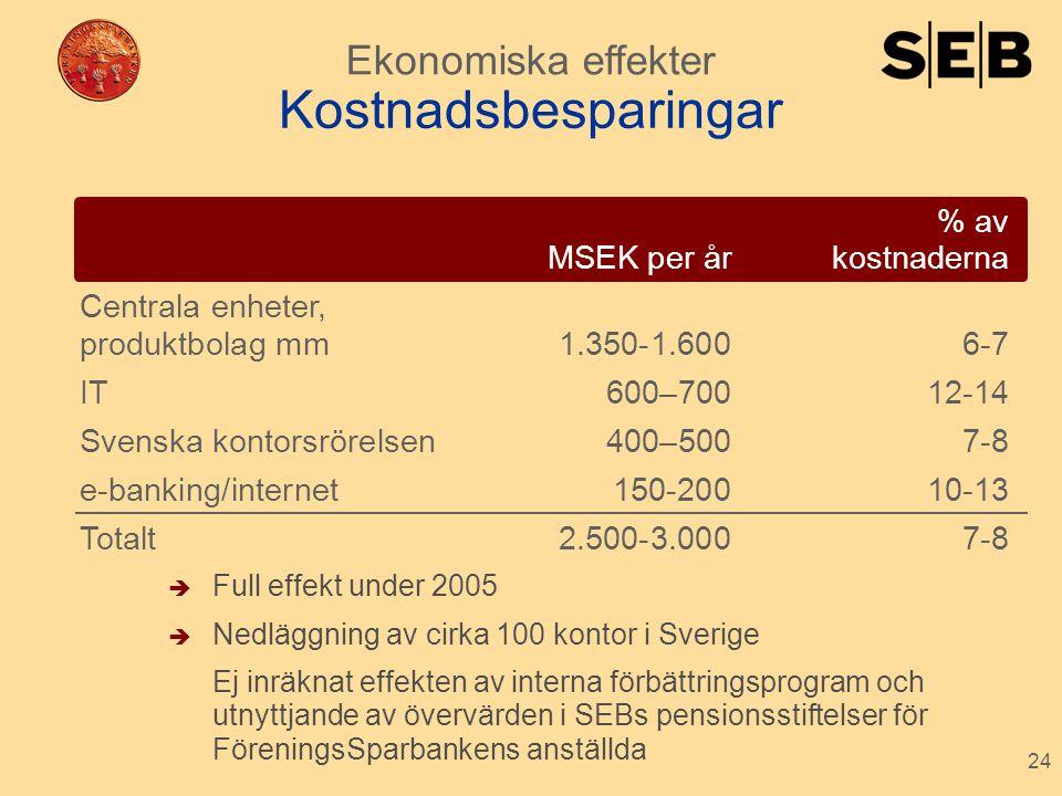 24 % av MSEK per år kostnaderna Centrala enheter, produktbolag mm 1.350-1.6006-7 IT600–70012-14 Svenska kontorsrörelsen 400–5007-8 e-banking/internet1