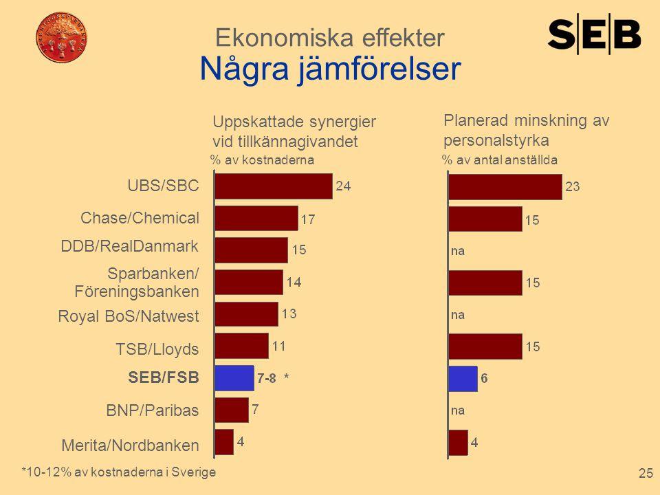 25 Några jämförelser Uppskattade synergier vid tillkännagivandet Planerad minskning av personalstyrka BNP/Paribas UBS/SBC Chase/Chemical Sparbanken/ F