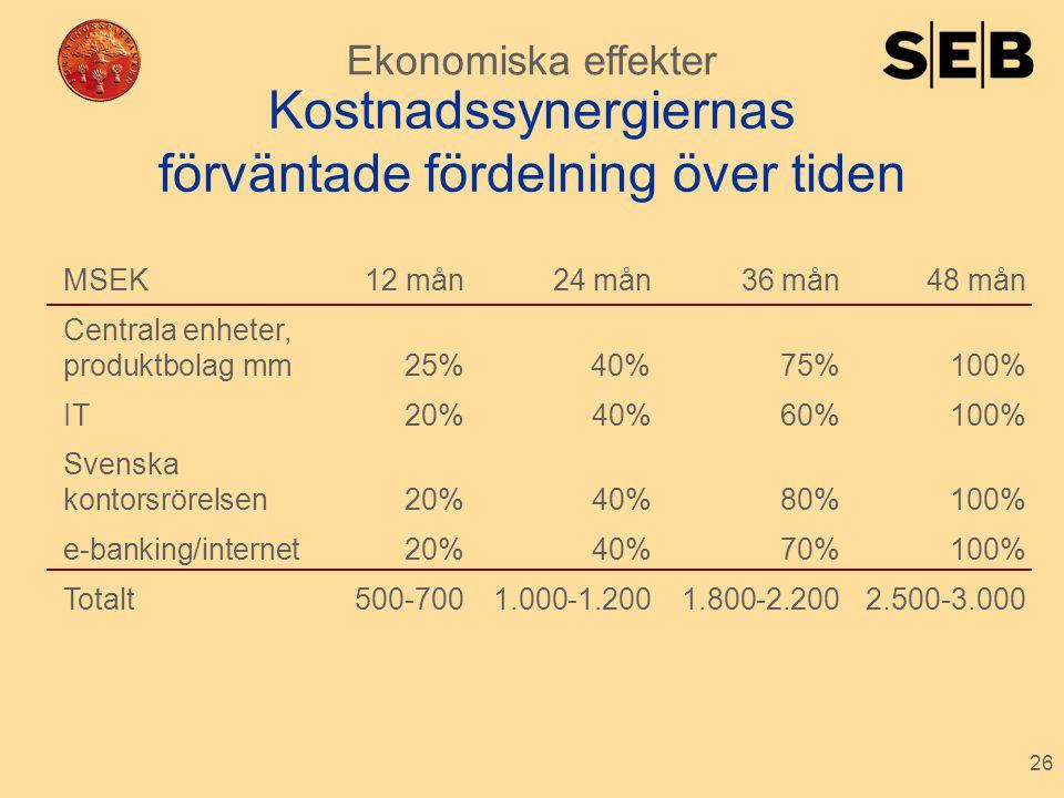 26 Kostnadssynergiernas förväntade fördelning över tiden Ekonomiska effekter MSEK 12 mån 24 mån 36 mån 48 mån Centrala enheter, produktbolag mm 25%40%