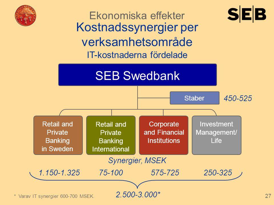 27 Kostnadssynergier per verksamhetsområde 450-525 250-325 2.500-3.000* 575-72575-100 Synergier, MSEK IT-kostnaderna fördelade 1.150-1.325 SEB Swedban