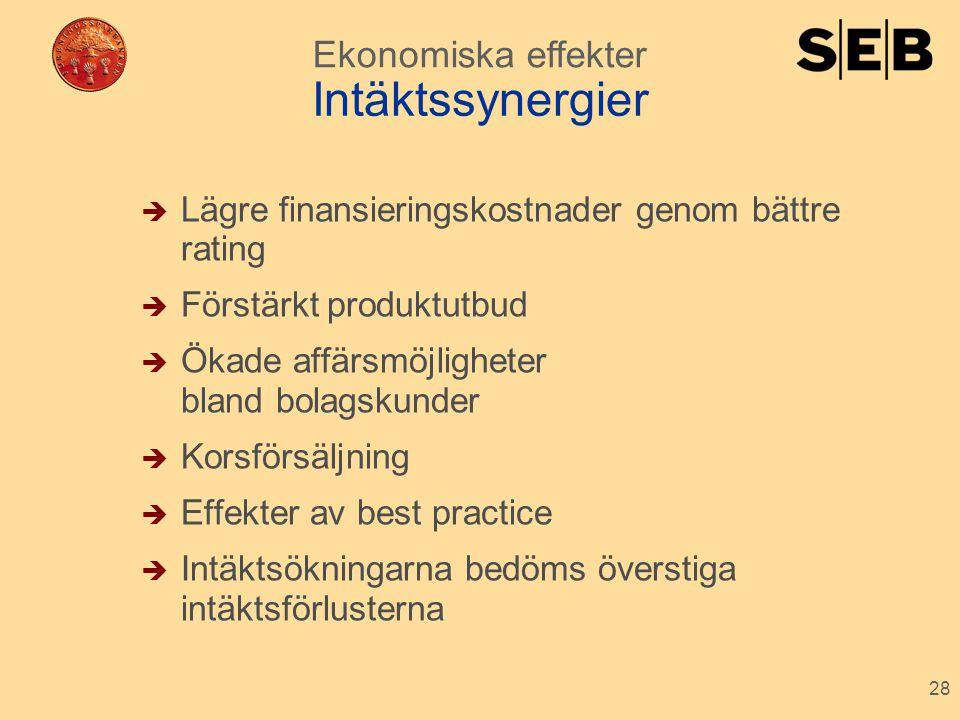 28 Intäktssynergier  Lägre finansieringskostnader genom bättre rating  Förstärkt produktutbud  Ökade affärsmöjligheter bland bolagskunder  Korsför