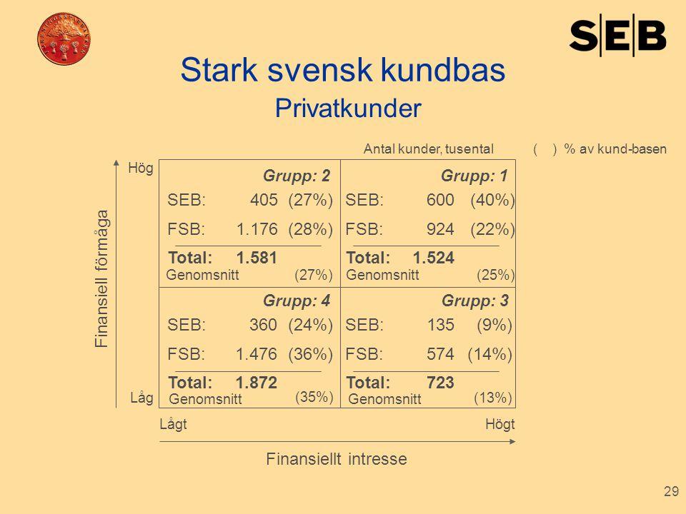 29 Stark svensk kundbas Finansiell förmåga Finansiellt intresse SEB: FSB: Total: 405 1.176 1.581 (27%) (28%) SEB: FSB: Total: 600 924 1.524 (40%) (22%