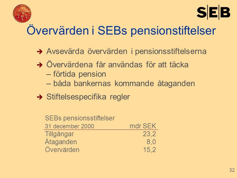 32 Övervärden i SEBs pensionstiftelser  Avsevärda övervärden i pensionsstiftelserna  Övervärdena får användas för att täcka – förtida pension – båda