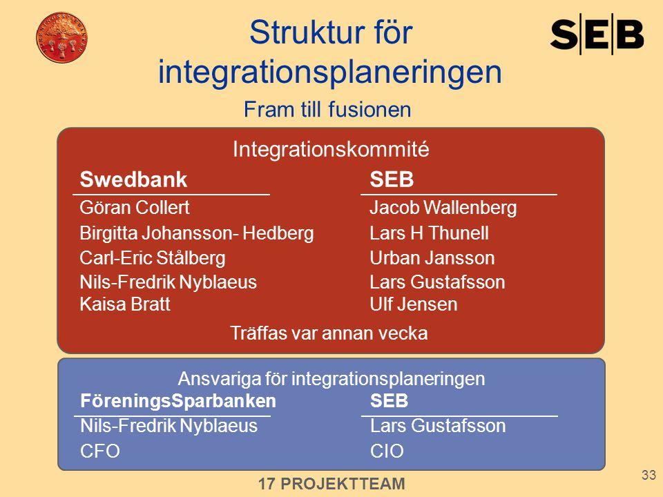 33 Fram till fusionen Struktur för integrationsplaneringen FöreningsSparbankenSEB Nils-Fredrik NyblaeusLars Gustafsson CFOCIO 17 PROJEKTTEAM Ansvariga
