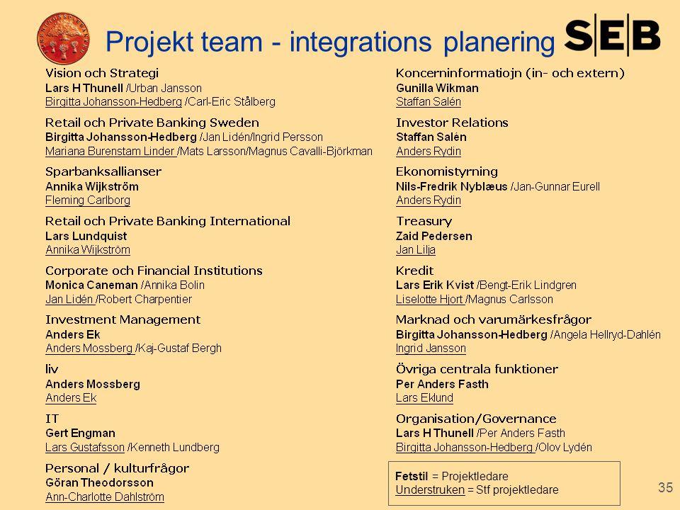 35 Projekt team - integrations planering Fetstil = Projektledare Understruken = Stf projektledare
