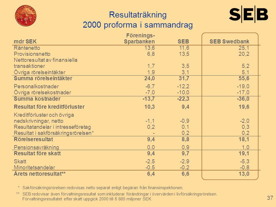 37 Resultaträkning 2000 proforma i sammandrag *Sakförsäkringsrörelsen redovisas netto separat enligt begäran från finansinspektionen. **SEB redovisar