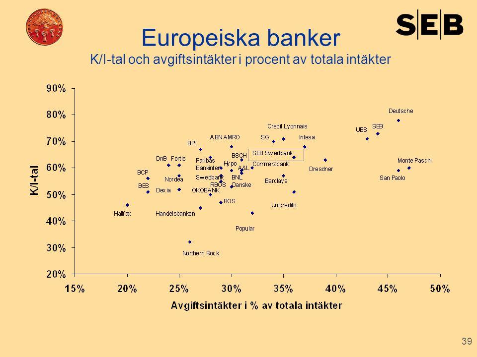 39 Europeiska banker K/I-tal och avgiftsintäkter i procent av totala intäkter