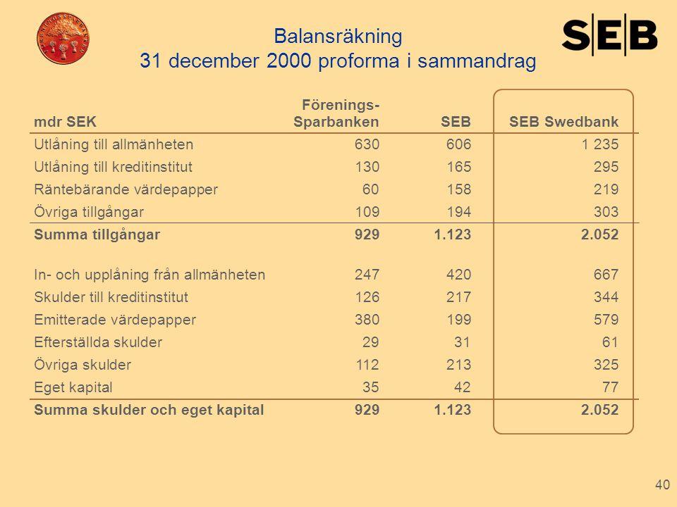 40 Balansräkning 31 december 2000 proforma i sammandrag Förenings- mdr SEKSparbankenSEB SEB Swedbank Utlåning till allmänheten6306061 235 Utlåning til
