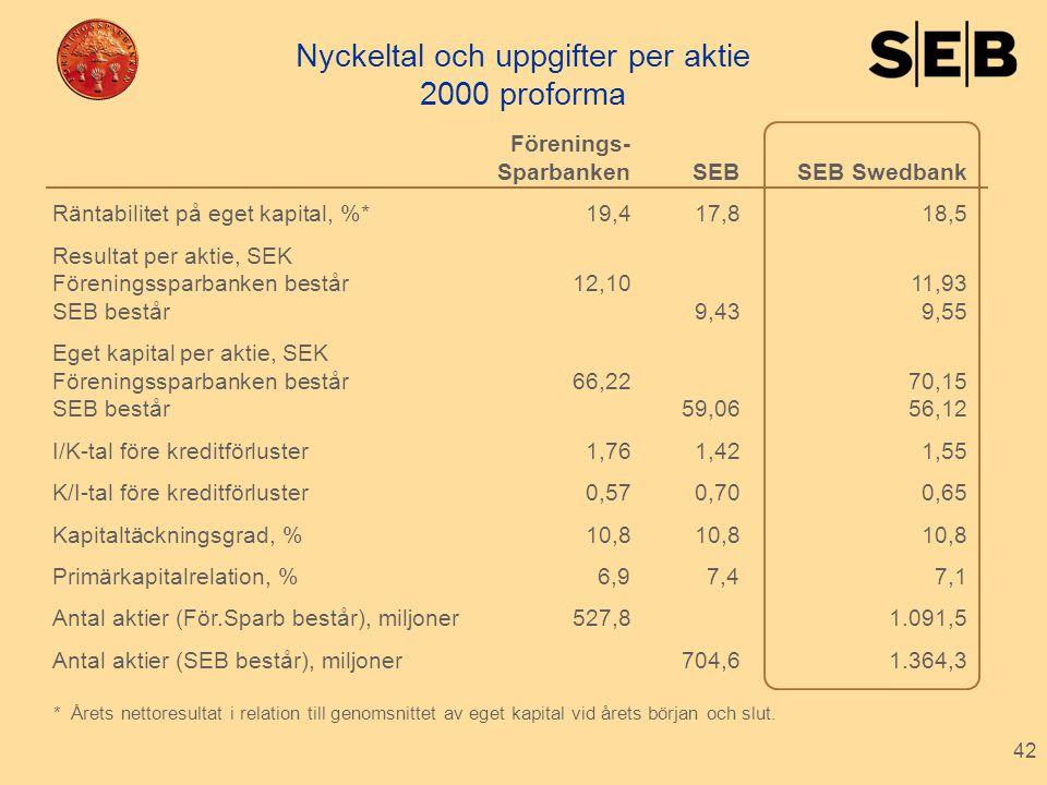 42 Nyckeltal och uppgifter per aktie 2000 proforma Förenings- SparbankenSEB SEB Swedbank Räntabilitet på eget kapital, %*19,417,818,5 Resultat per akt