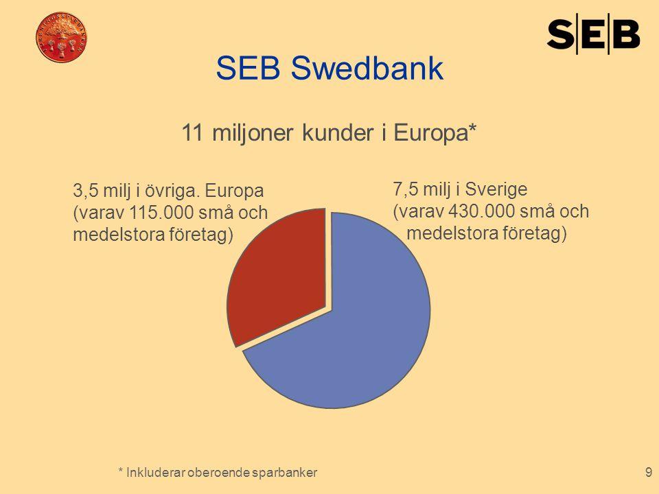 9 SEB Swedbank * Inkluderar oberoende sparbanker 7,5 milj i Sverige (varav 430.000 små och medelstora företag) 3,5 milj i övriga. Europa (varav 115.00
